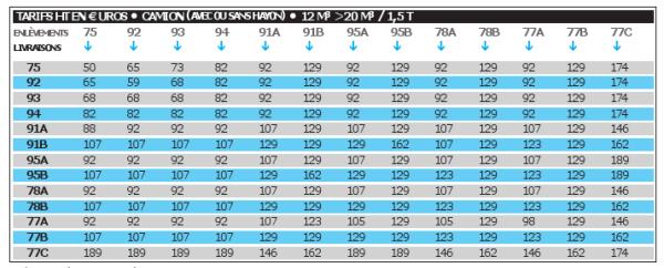 Tarifs de 12 à 20 m³